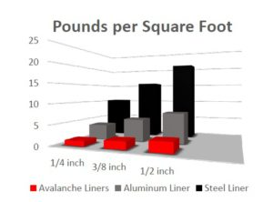 Avalanche- Dump Truck bed liners offer more strength with less weight